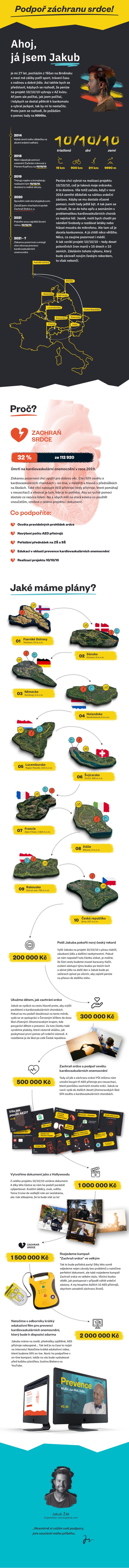 Story by Jakub - 10 triatlonů v 10 zemích za 10 dnů. Podpoř záchranu srdce.