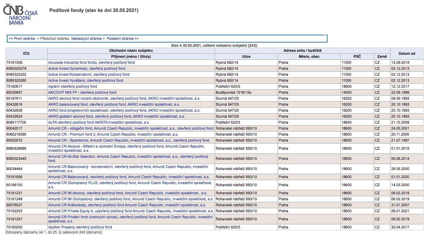 Webové stránky ČNB obsahují seznamy všech schválených fondů k distribuci v ČR